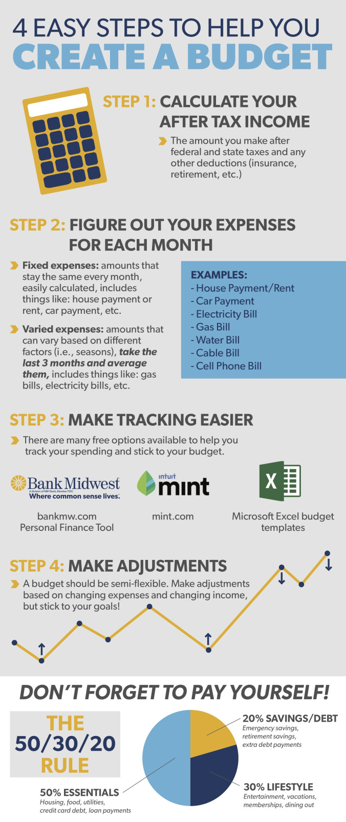 Bank Midwest Knowledge Center Creating A Budget Infographic